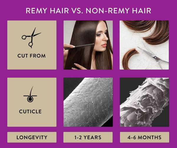 Lebensdauer von Remy vs Non-Remy Haar
