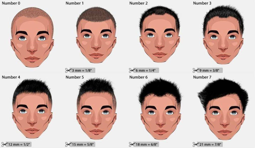 Haarschnitt-Zahlen