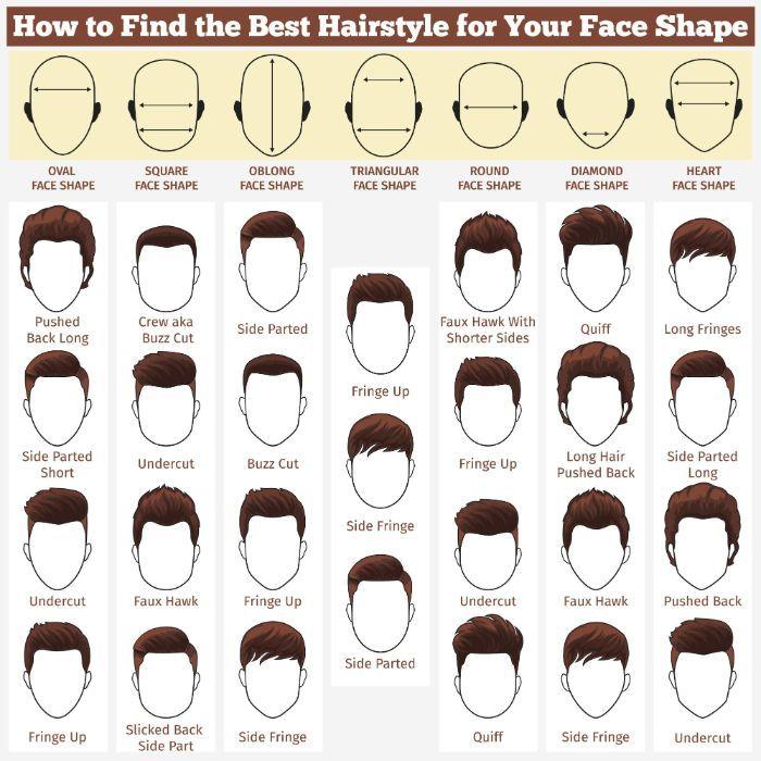Wie Sie Ihre Gesichtsform als Mann bestimmen